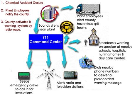 Siren System and Emergency Information | Richmond, CA