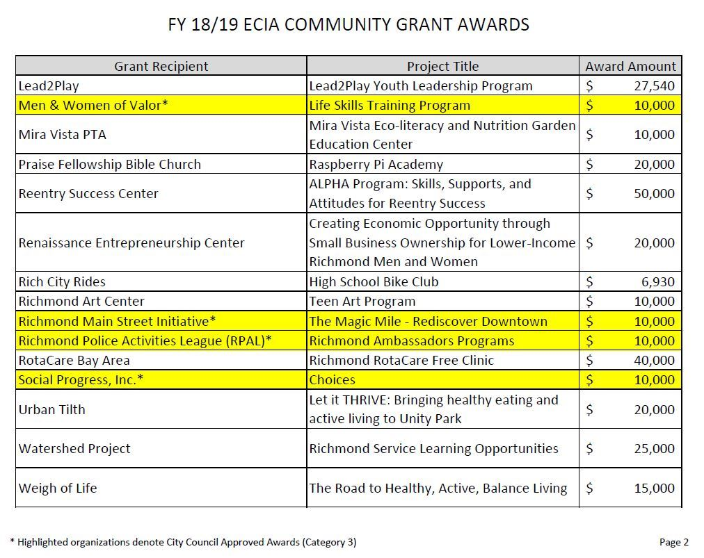 List of FY 18-19 Grant Recipients