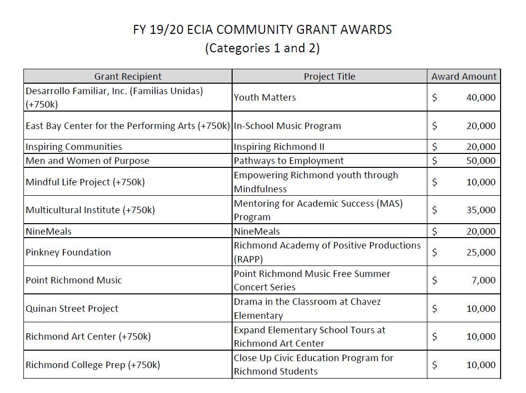 List of FY 19-20 Grantees