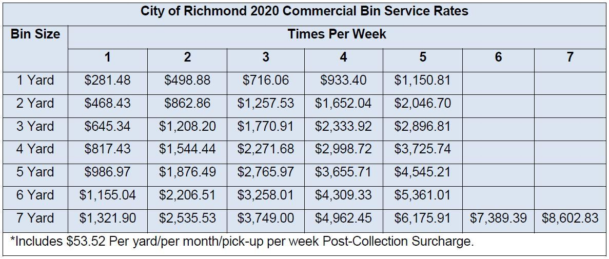 2019 Commercial Solid Waste Rates